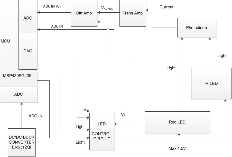 block diagram - comprehensive health monitoring system, Wiring block
